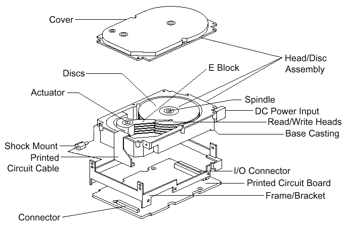 Exploded view of a hard drive